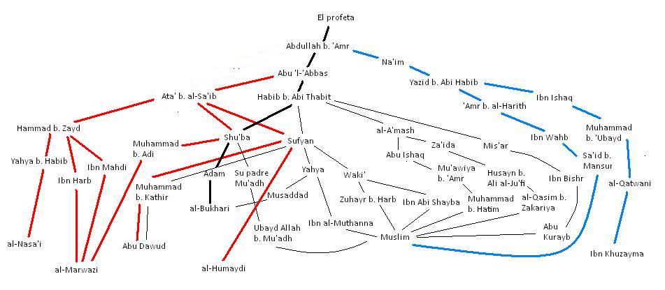Diagrama del hadiz de precedencia a los padres sobre el jihad.